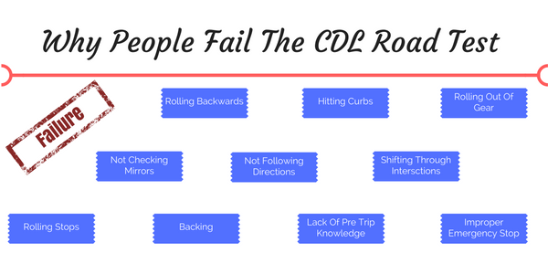 Infographic about common reasons people fail their CDL road test/exam.